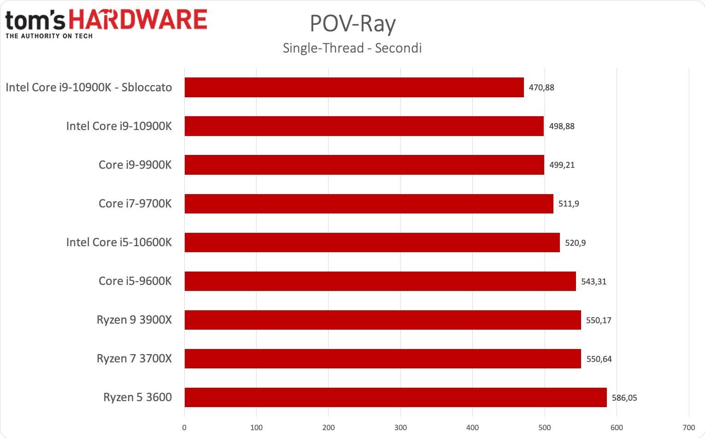 Benchmark i9-1900K e i5-9600K - POV-Ray single