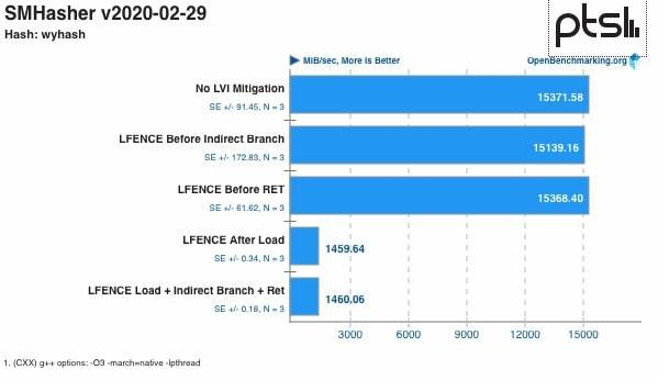 Intel LVI benchmark performance mitigation