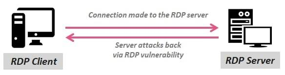 RDP Reverse Attack