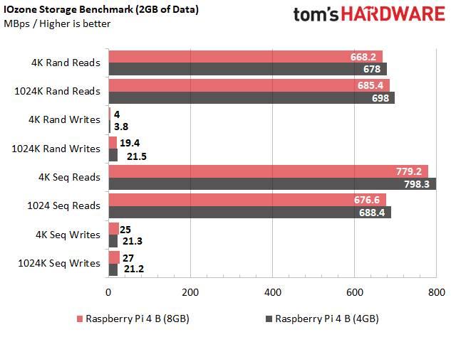 Recensione Raspberry Pi 4 B 8GB Benchmark