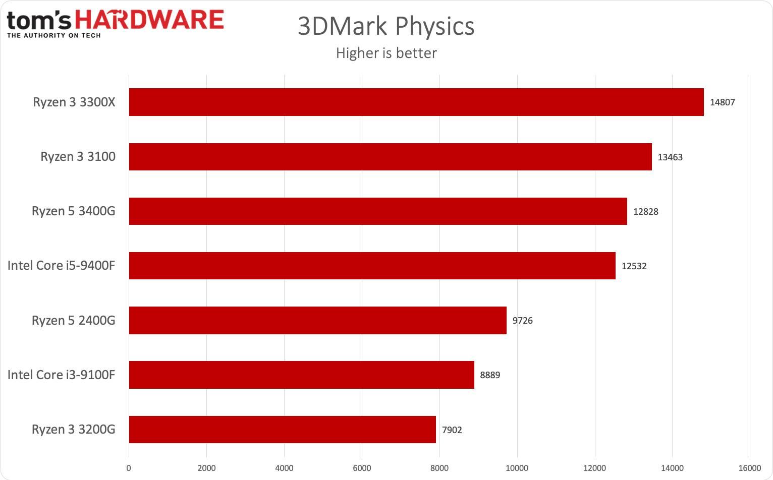 Ryzen 3 3300X e Ryzen 3 3100 - 3DMark Physics