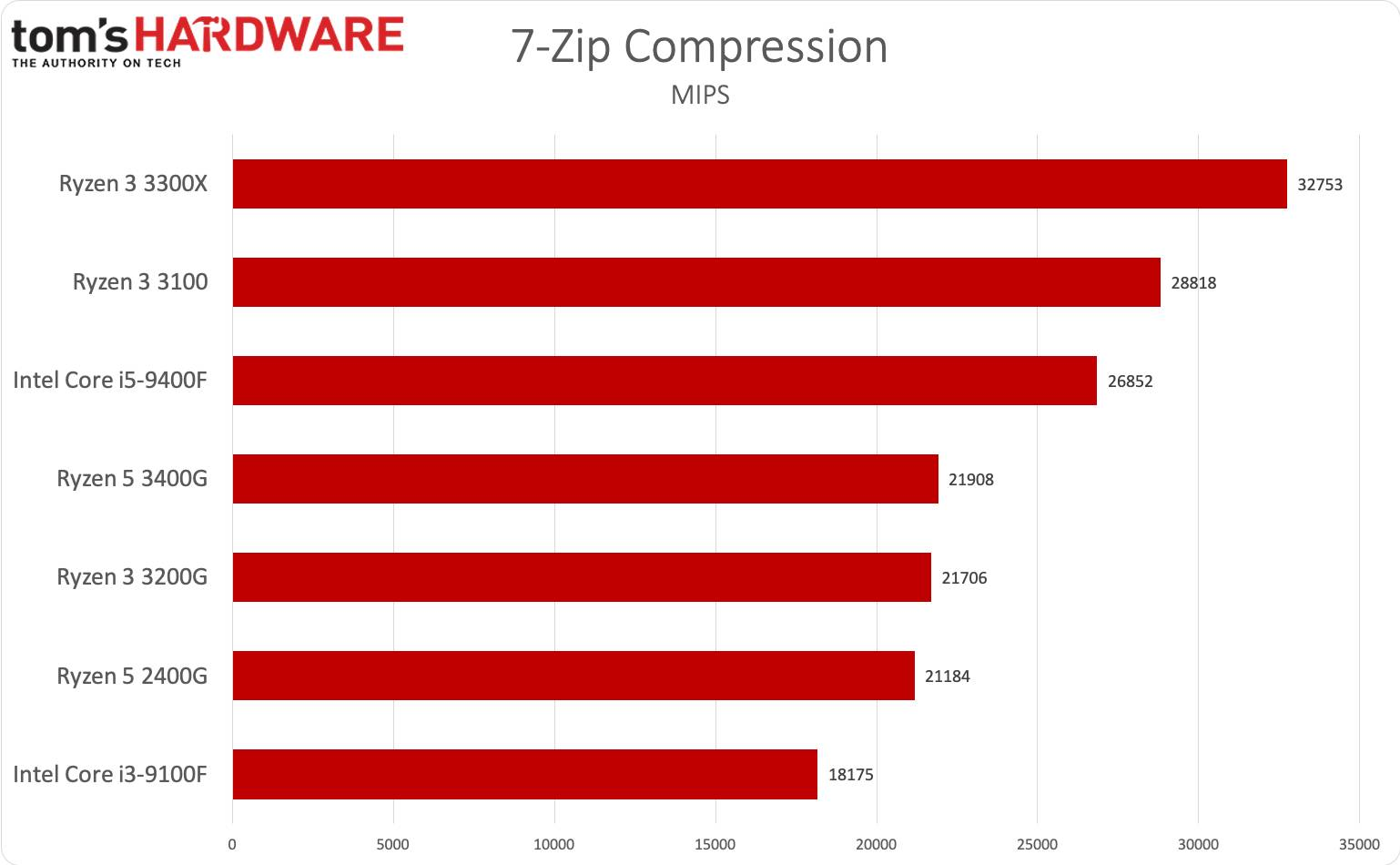 Ryzen 3 3300X e Ryzen 3 3100 - 7-Zip compression