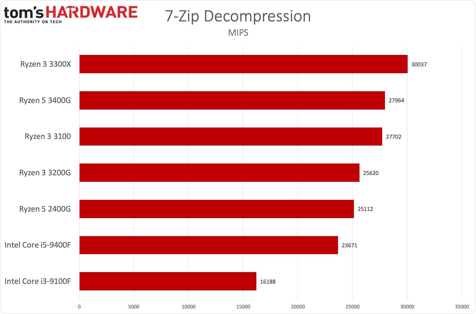 Ryzen 3 3300X e Ryzen 3 3100 - 7-Zip decompression