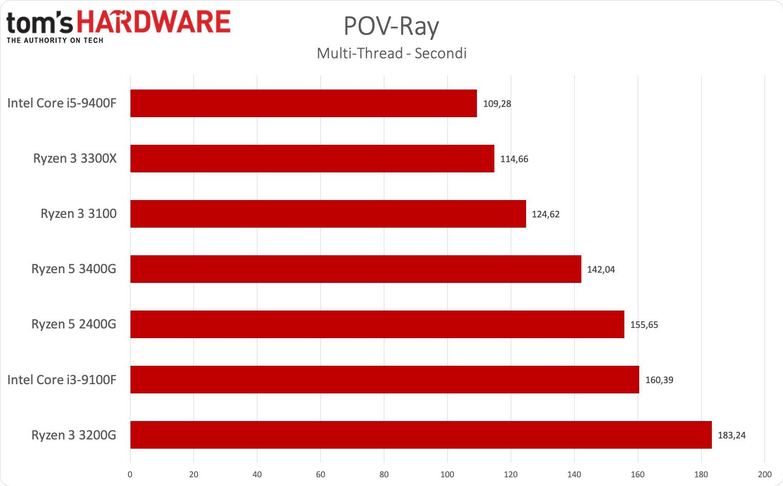 Ryzen 3 3300X e Ryzen 3 3100 - POV-Ray multi thread