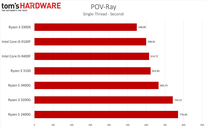 Ryzen 3 3300X e Ryzen 3 3100 - POV-Ray single thread