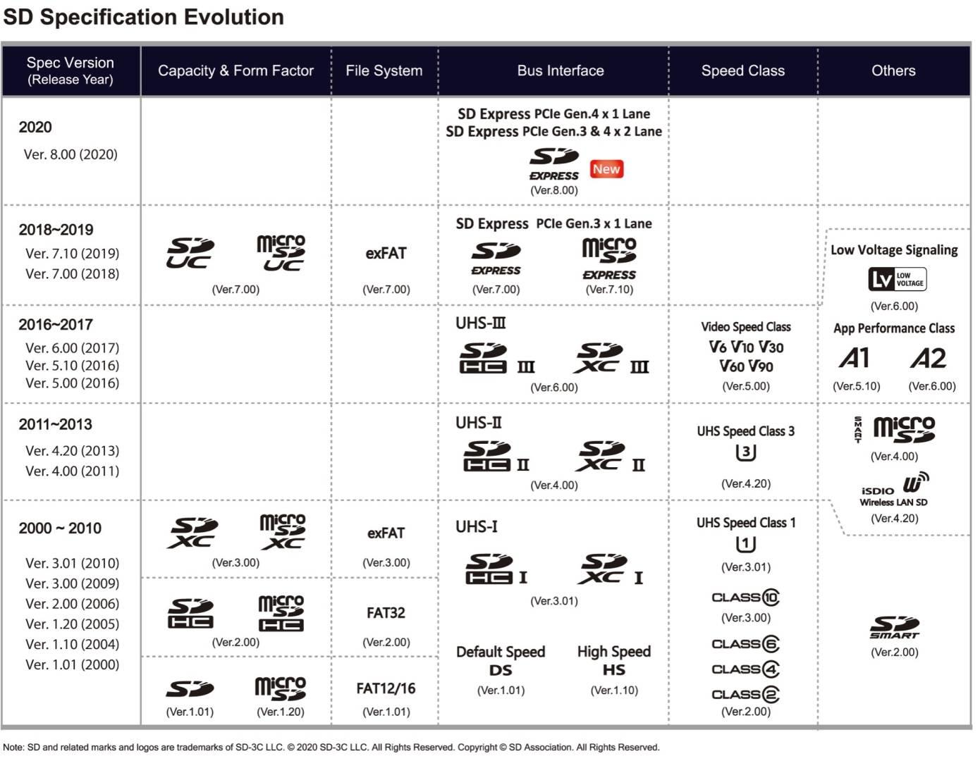 SD standard evolution
