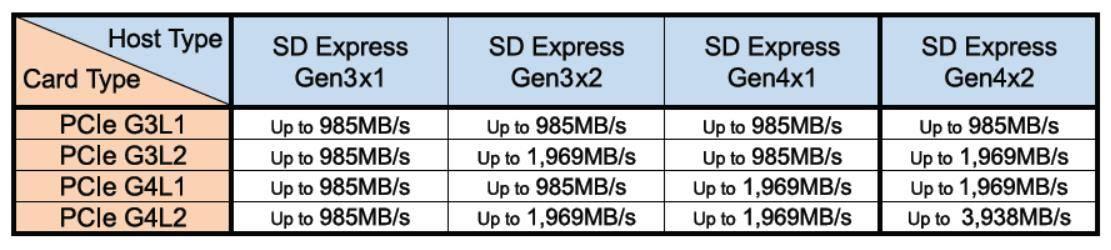 SD 8.0