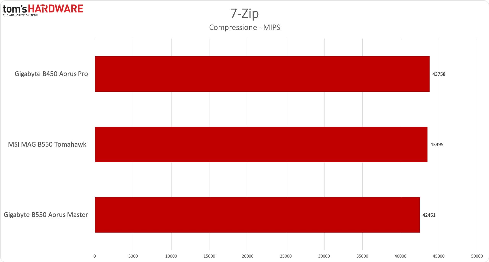 AMD B550 - 7Zip compression