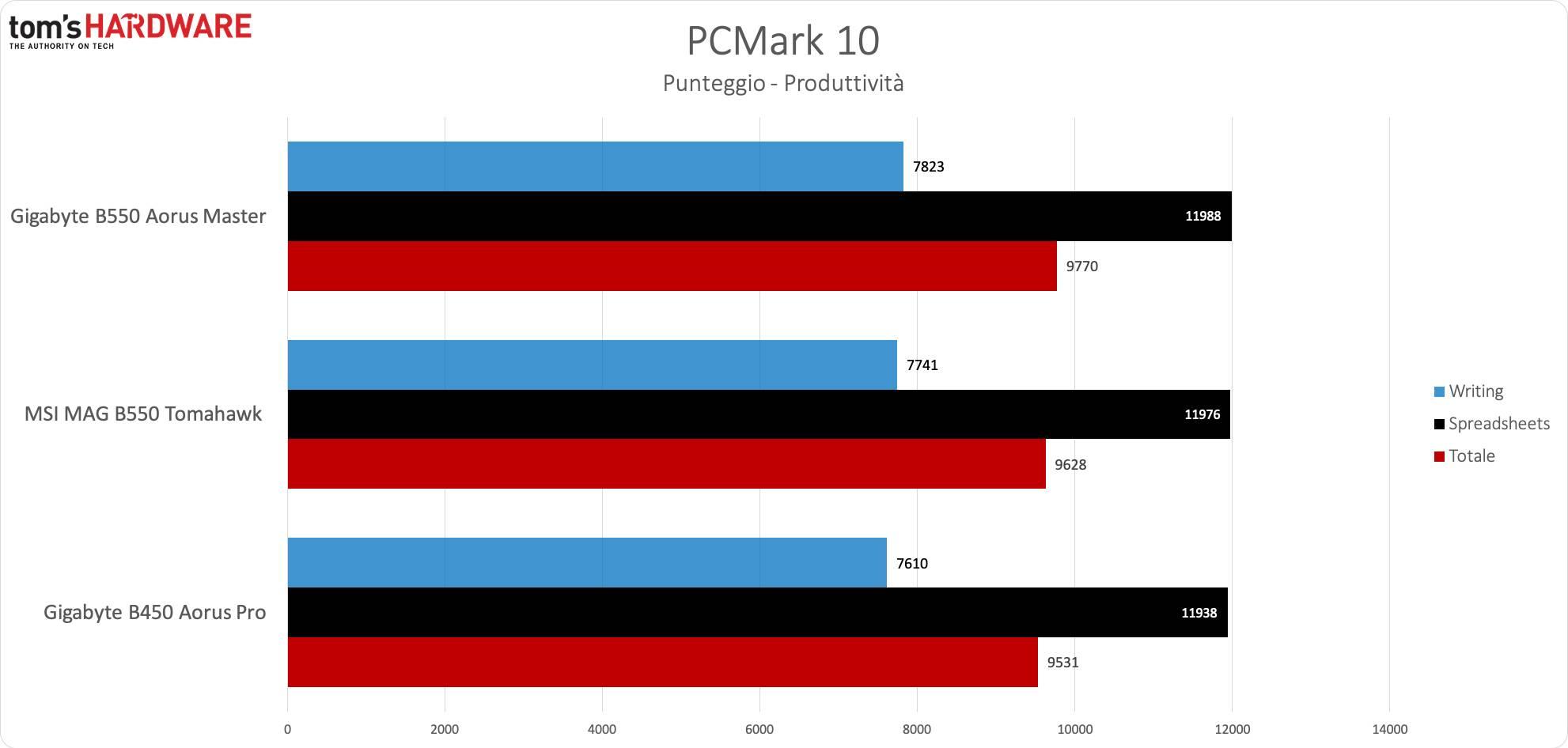 AMD B550 - PCMark 10 produttività