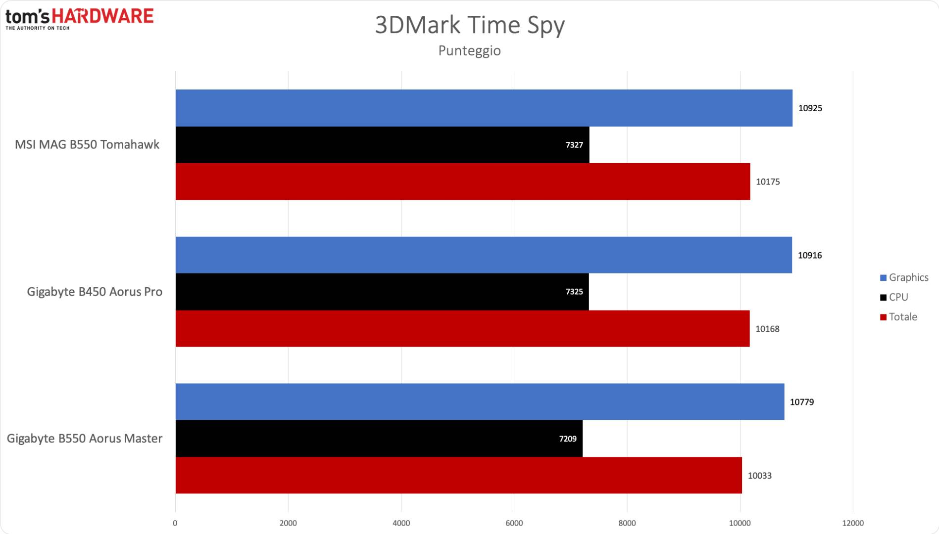 AMD B550 - 3DM time spy