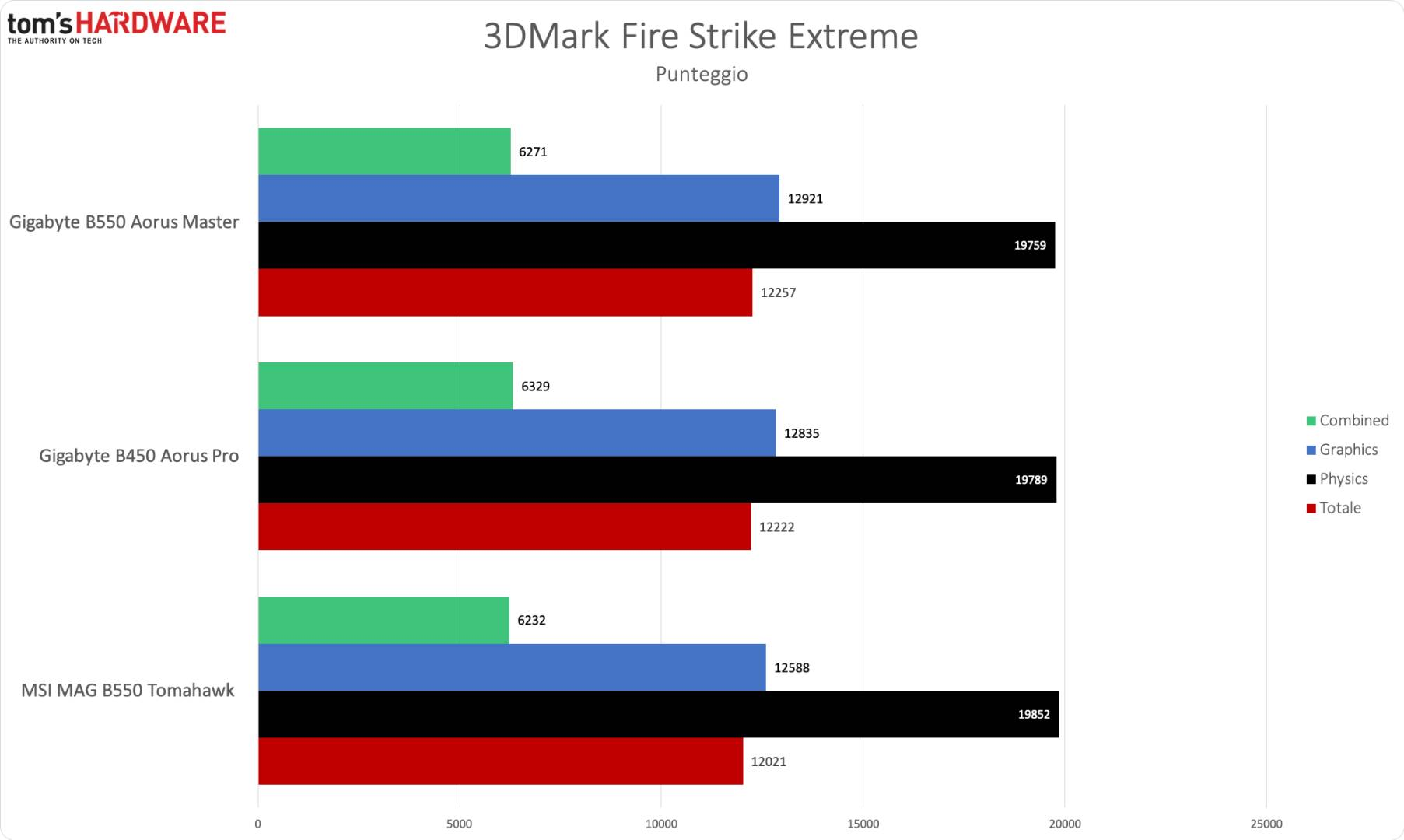 AMD B550 - 3DM Fire Strike