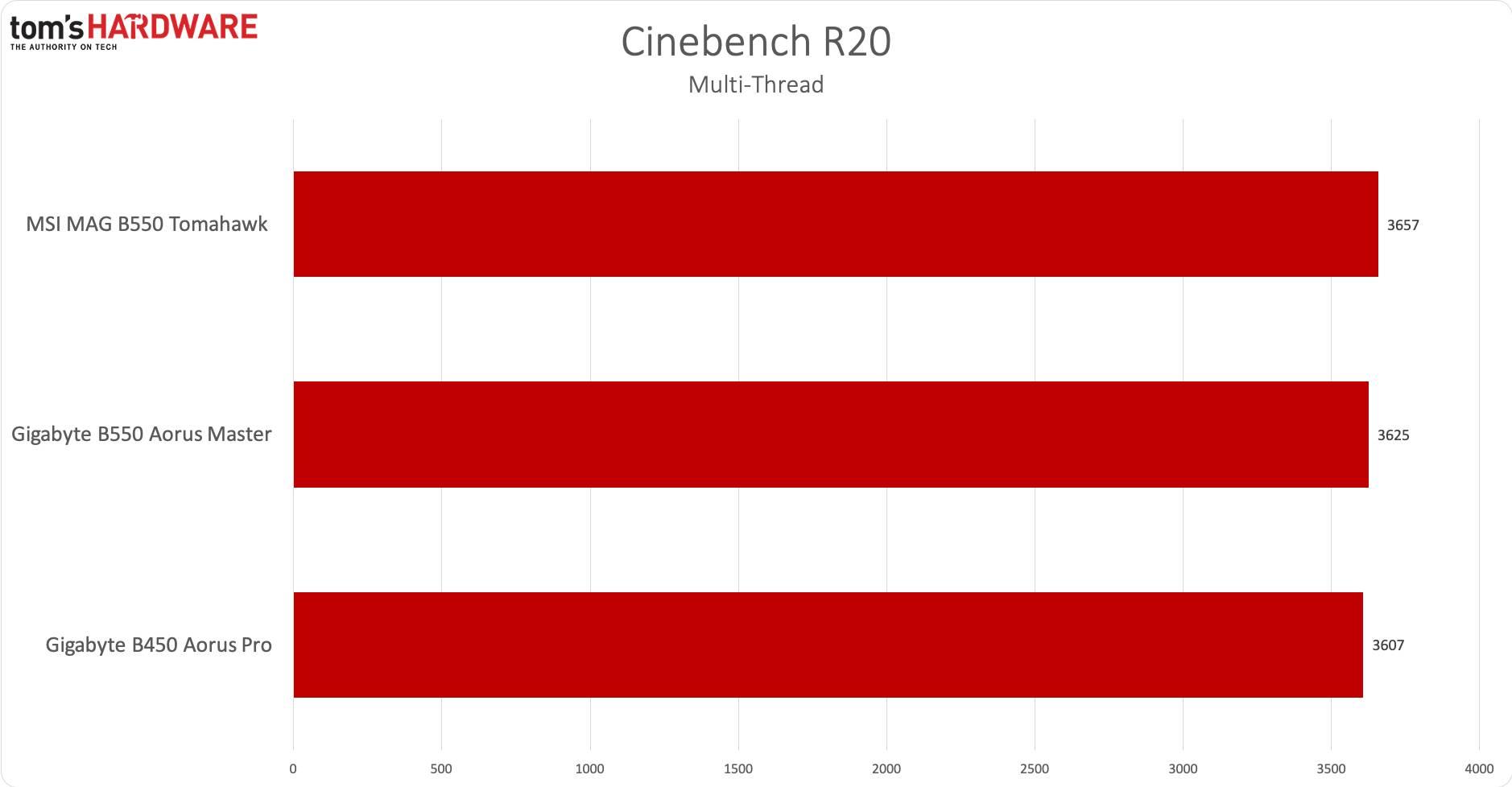 AMD B550 - CBR20 multi