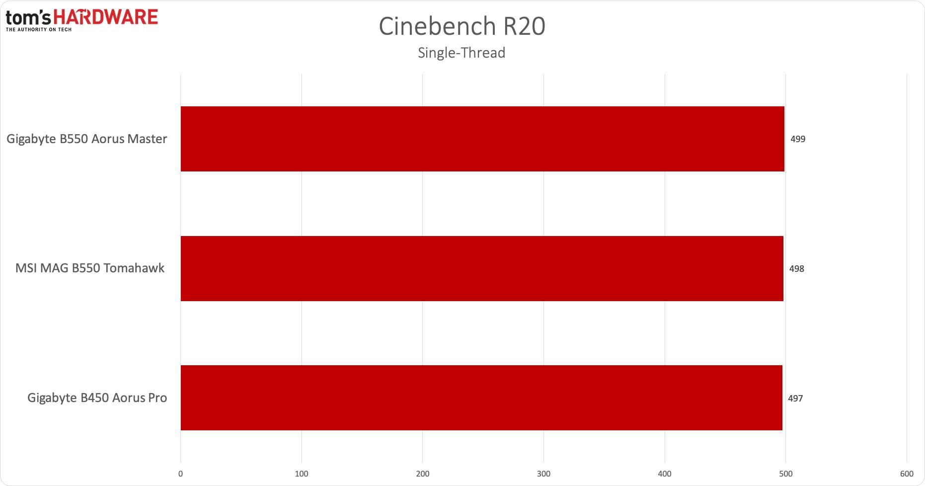 AMD B550 - CBR20 single