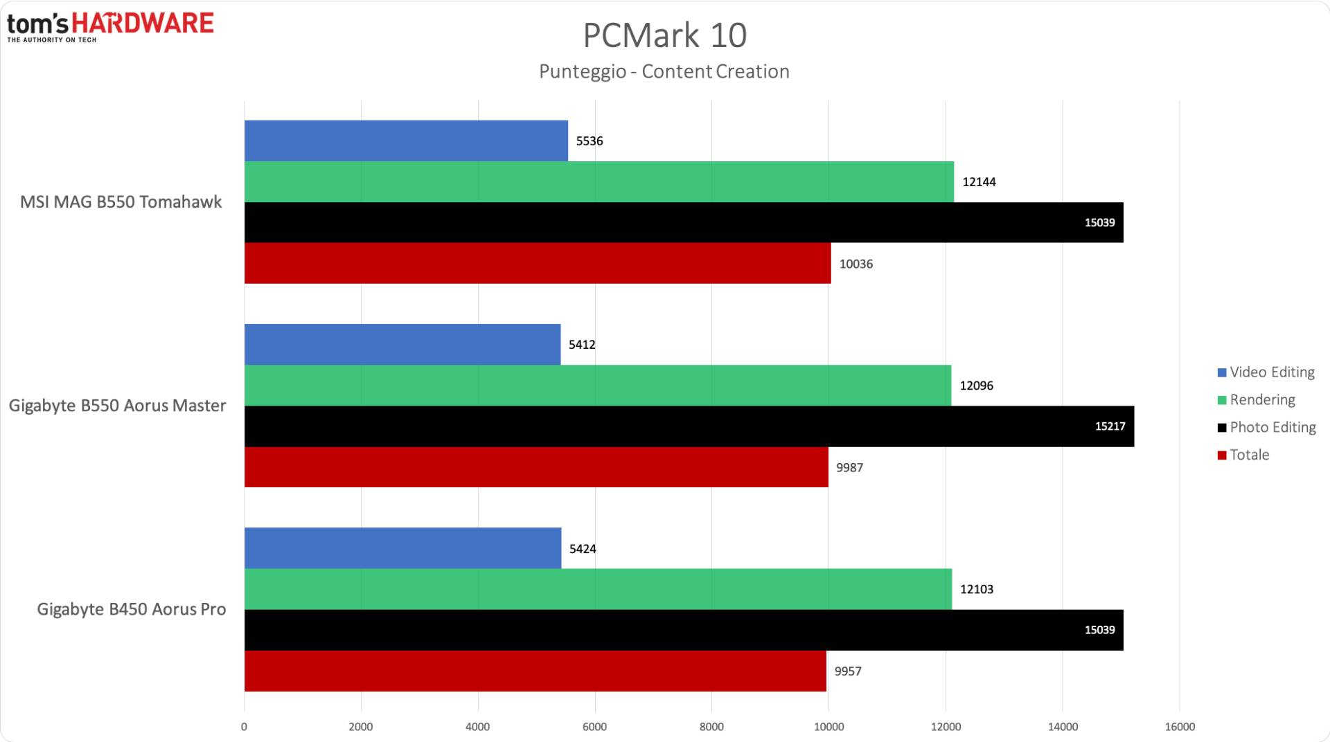 AMD B550 - PCMark 10 Content Creation