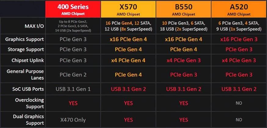AMD Chipset A520