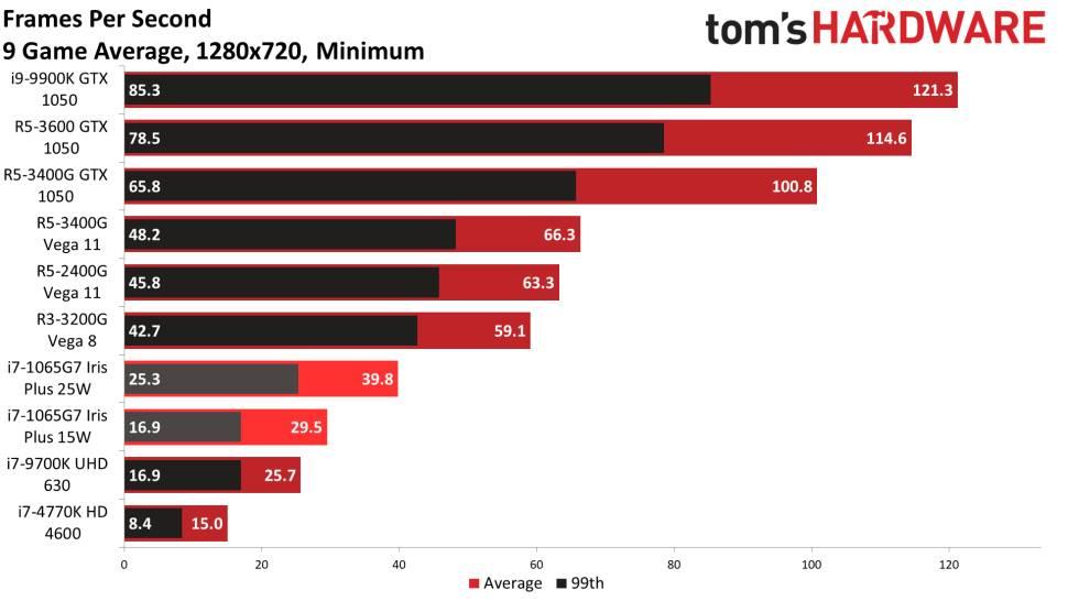 Benchmark 720p min Average