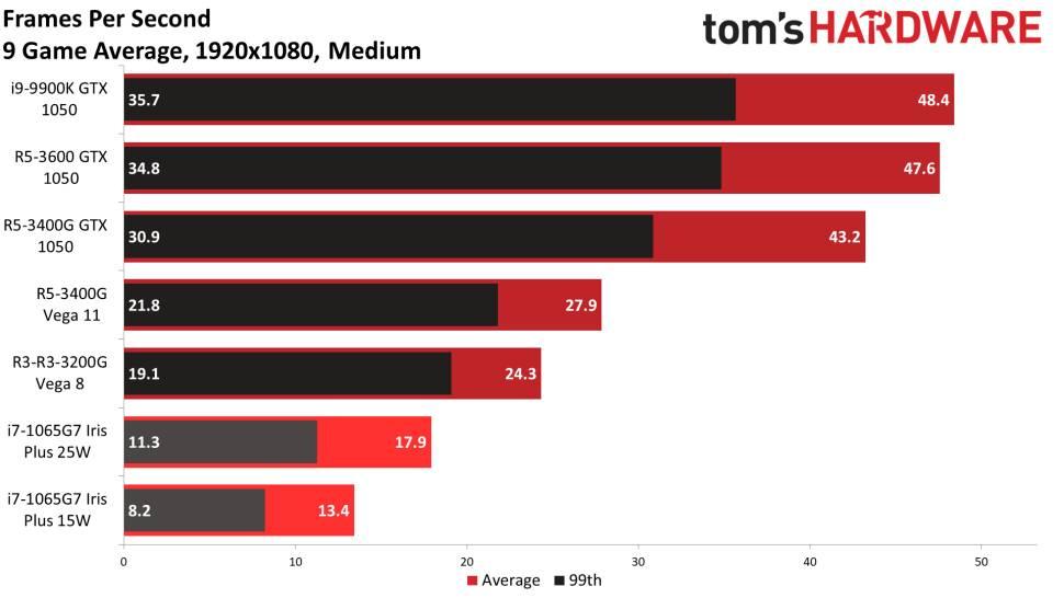 Benchmark 1080p mid Average