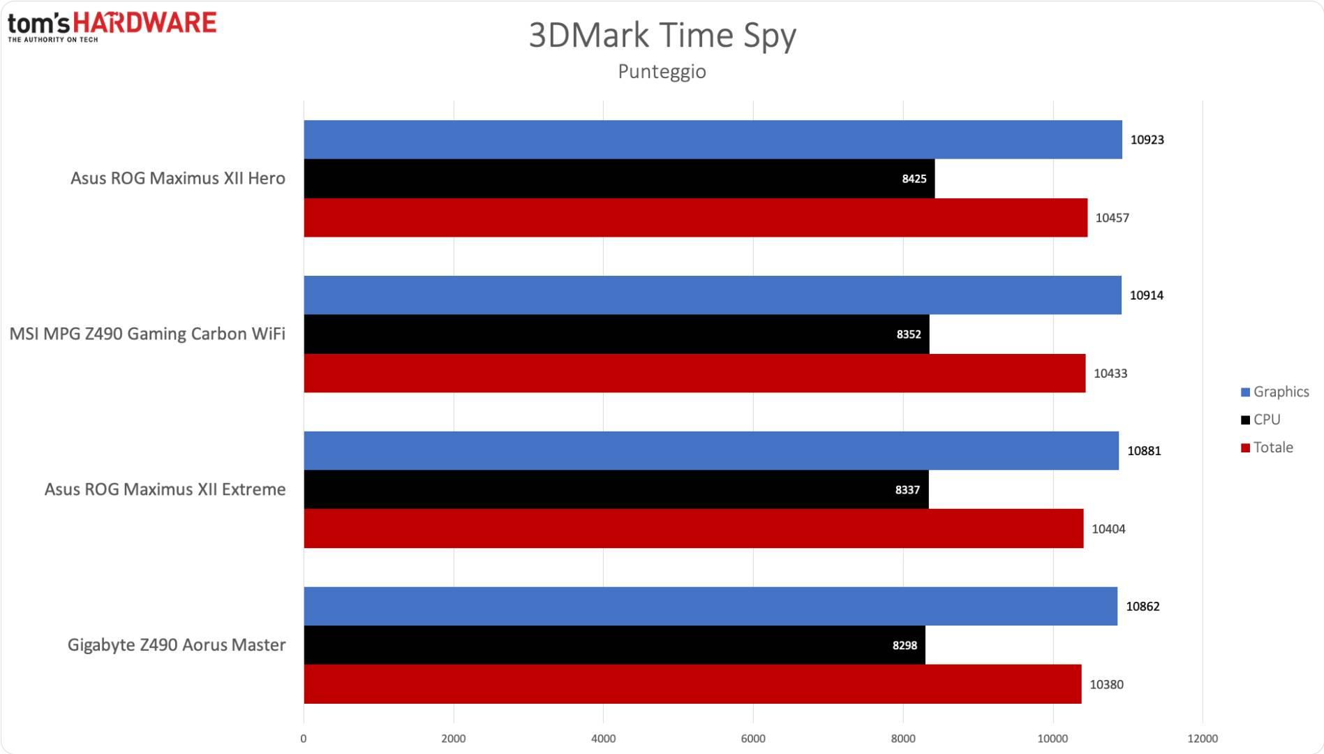 MSI Z490 Gaming Carbon WiFi - 3DM Time Spy