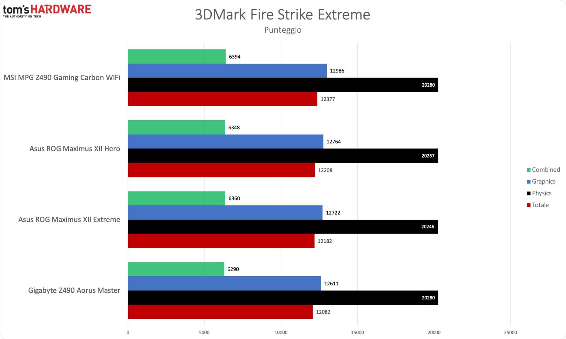 MSI Z490 Gaming Carbon WiFi - 3DM Fire Strike