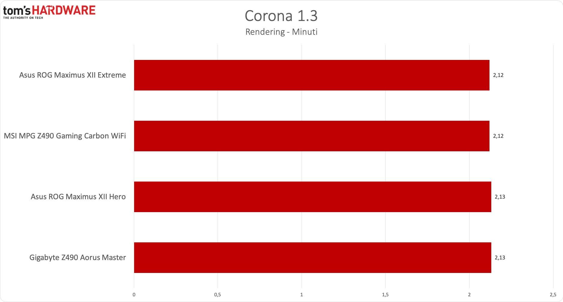MSI Z490 Gaming Carbon WiFi - Corona 1.3