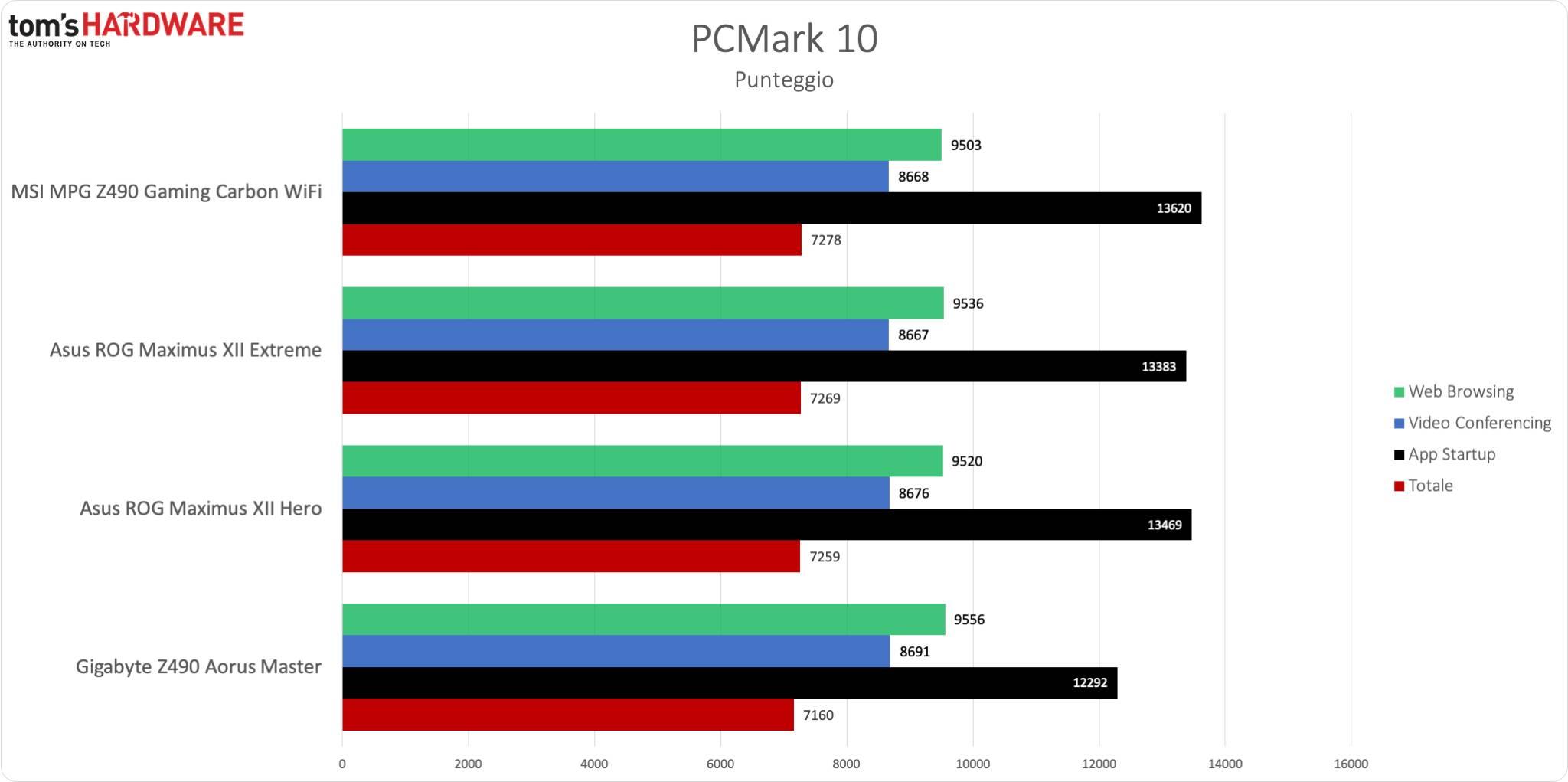 MSI Z490 Gaming Carbon WiFi - PCM10