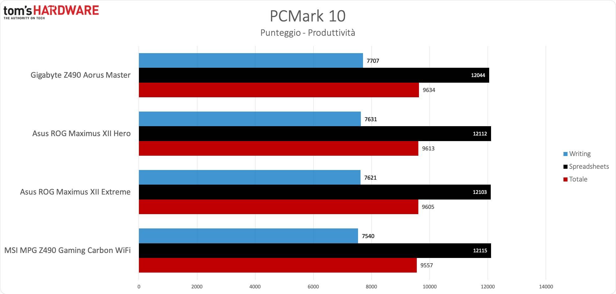 MSI Z490 Gaming Carbon WiFi - PCM10 Produttività