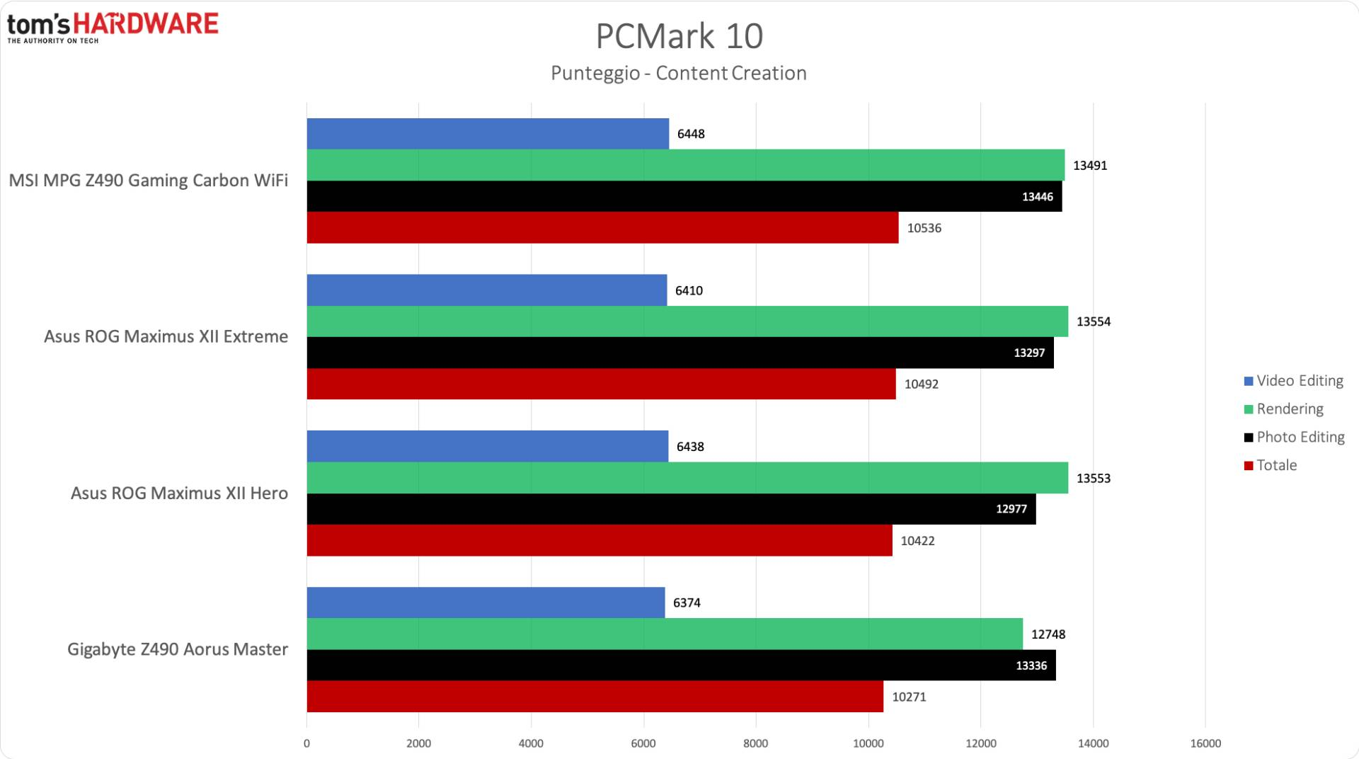MSI Z490 Gaming Carbon WiFi - PCM10 Content Creation
