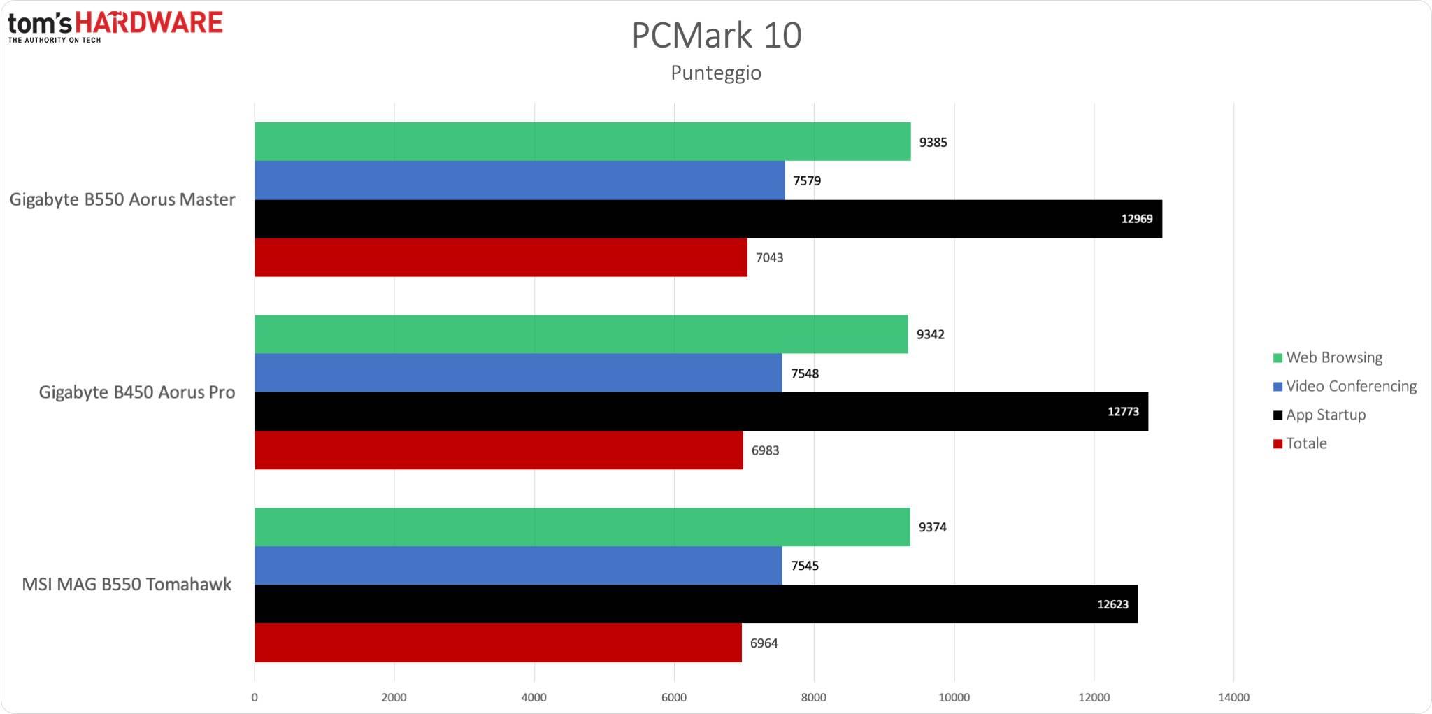PCM10 - Produttività