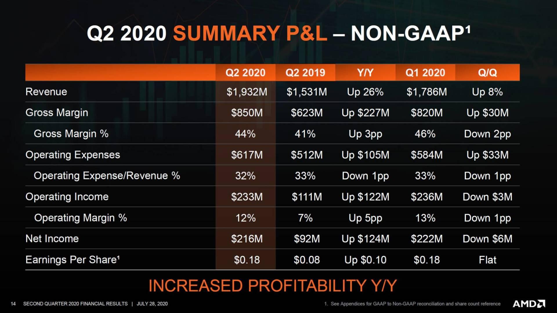 AMD Q2 2020