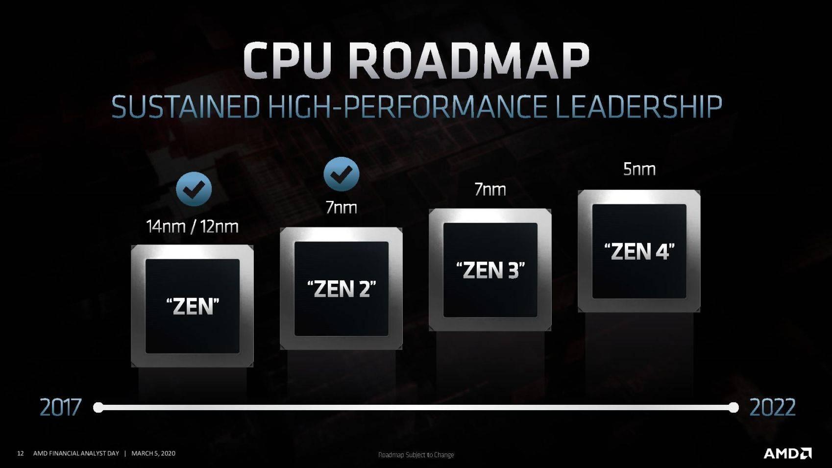 AMD Ryzen 4000 Zen 3