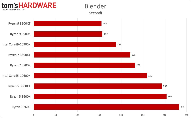 Benchmark Ryzen 3000XT - Blender