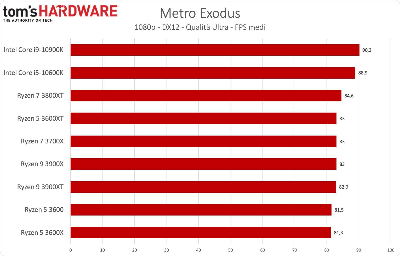 Benchmark Ryzen 3000XT - Metro Exodus
