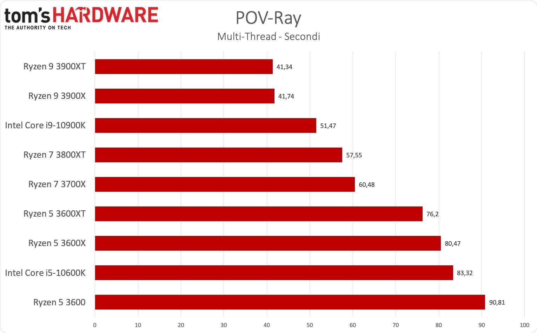 Benchmark Ryzen 3000XT - POV-Ray multi