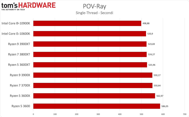 Benchmark Ryzen 3000XT - POV-Ray single