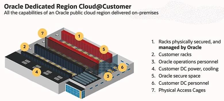 oracle Dedicated Region Cloud