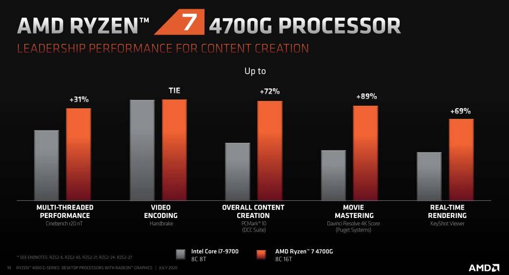 Prestazioni content creation Ryzen 4000G