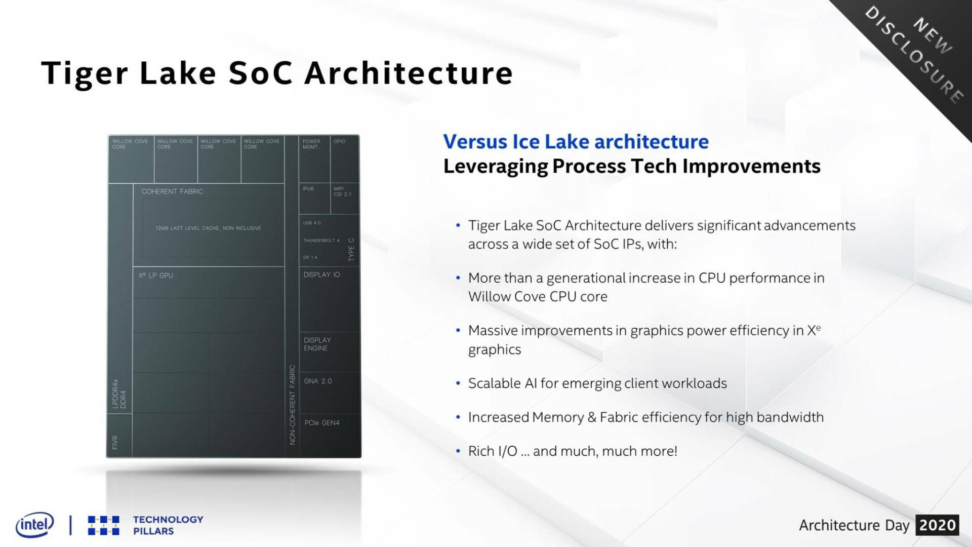 Intel Tiger Lake Architecture Day 2020