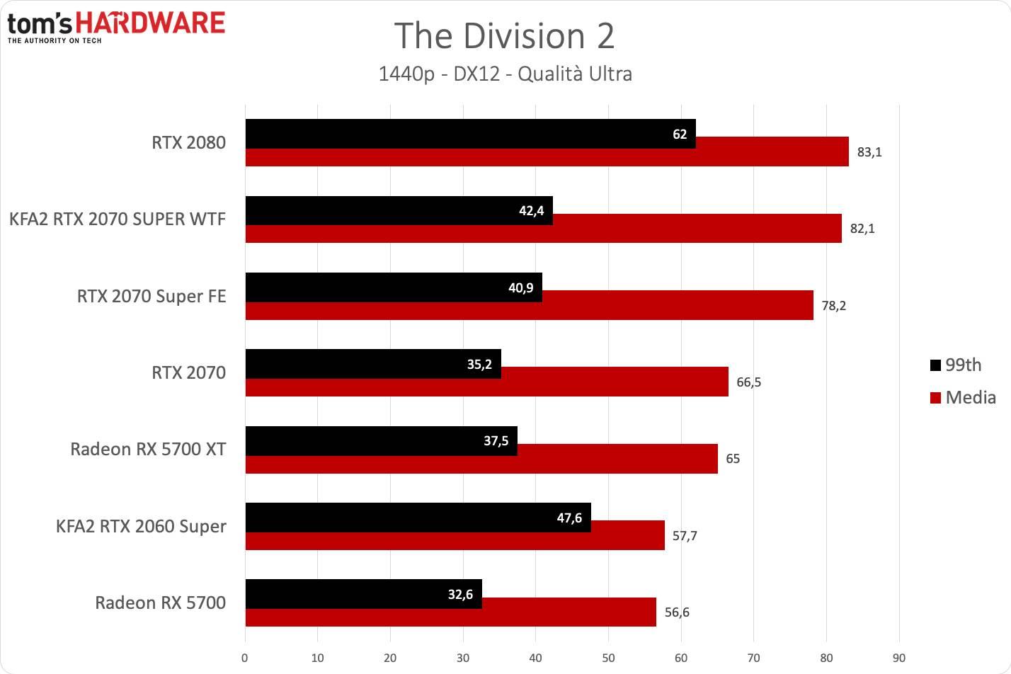 KFA2 RTX 2070 SUPER WTF - The Division QHD