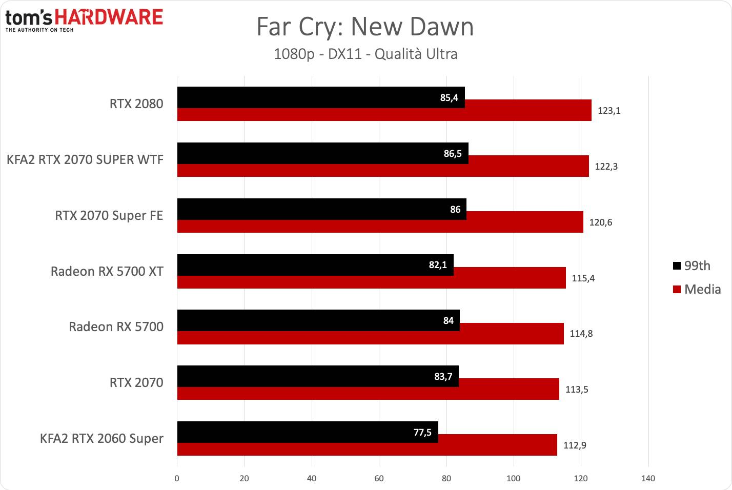 KFA2 RTX 2070 SUPER WTF - Far Cry FHD