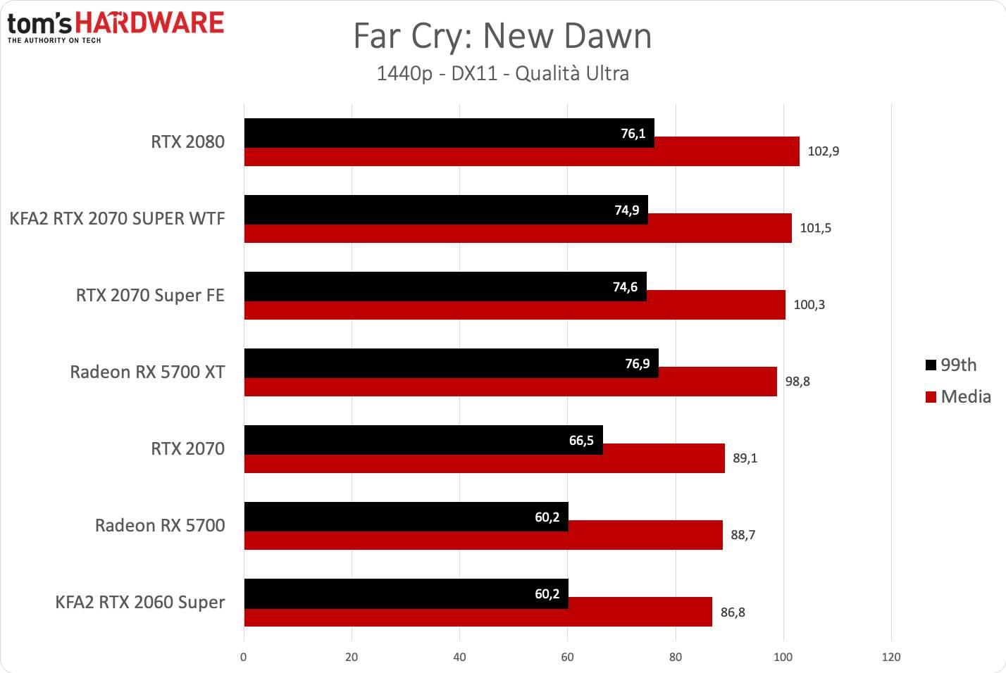 KFA2 RTX 2070 SUPER WTF - Far Cry QHD