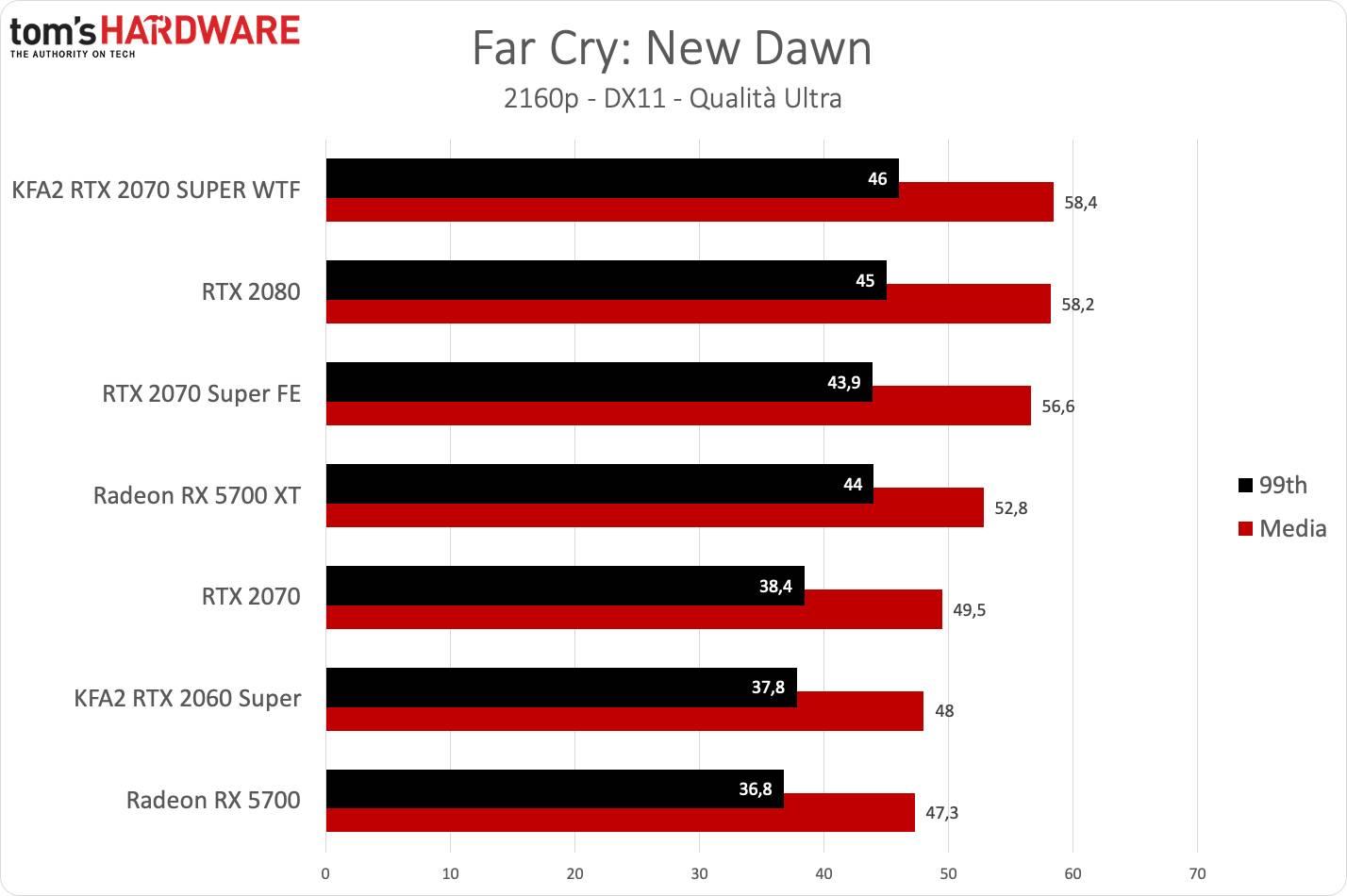 KFA2 RTX 2070 SUPER WTF - Far Cry UHD