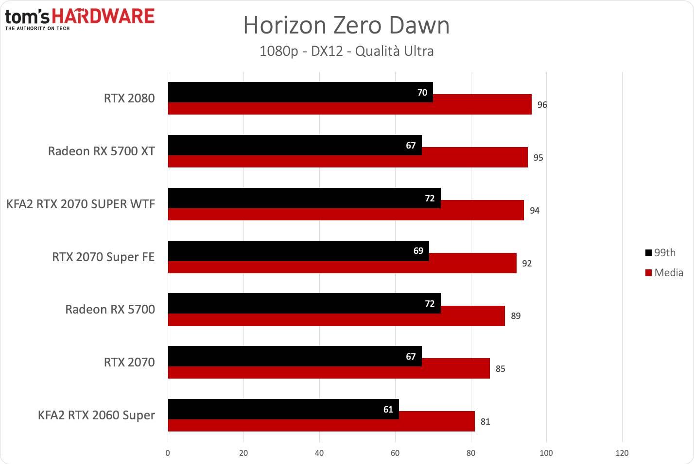 KFA2 RTX 2070 SUPER WTF - Horizon FHD