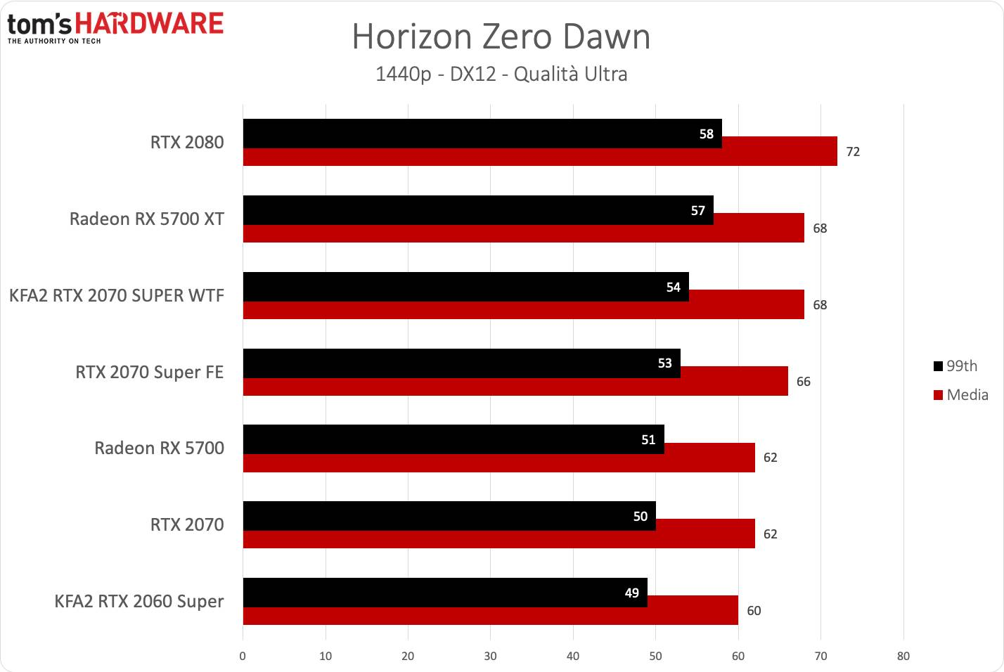 KFA2 RTX 2070 SUPER WTF - Horizon QHD