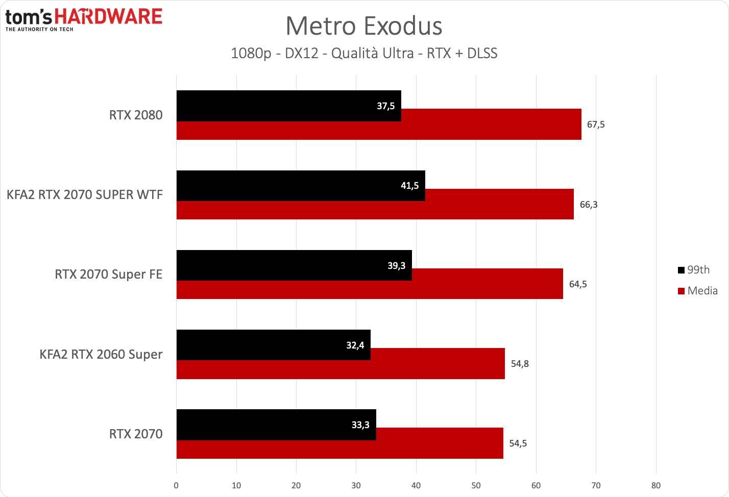KFA2 RTX 2070 SUPER WTF - Metro FHD DLSS