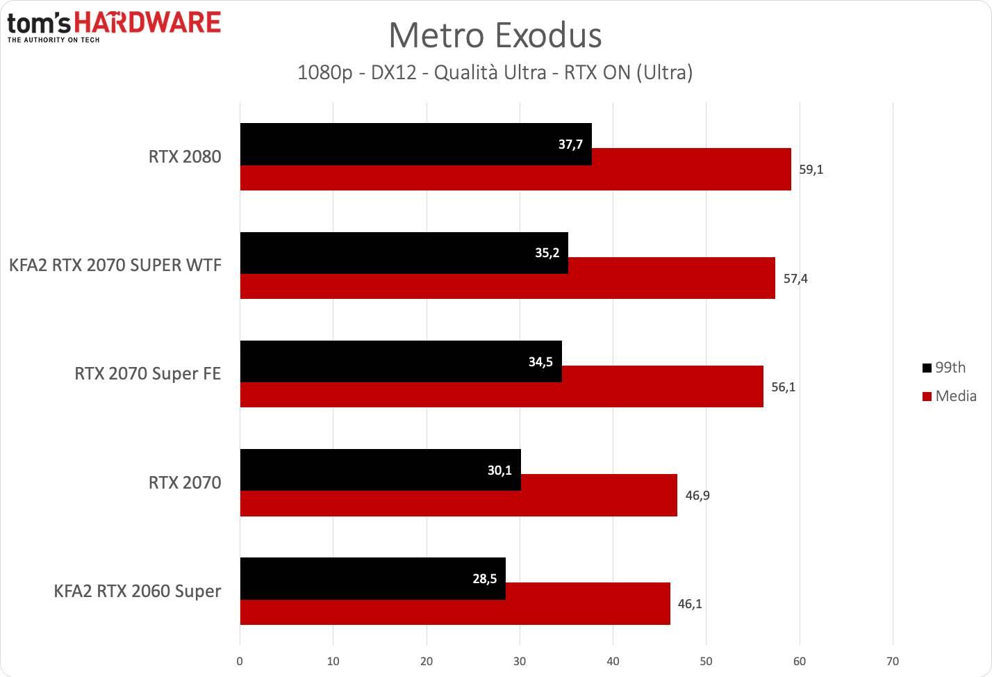 KFA2 RTX 2070 SUPER WTF - Metro FHD RTX