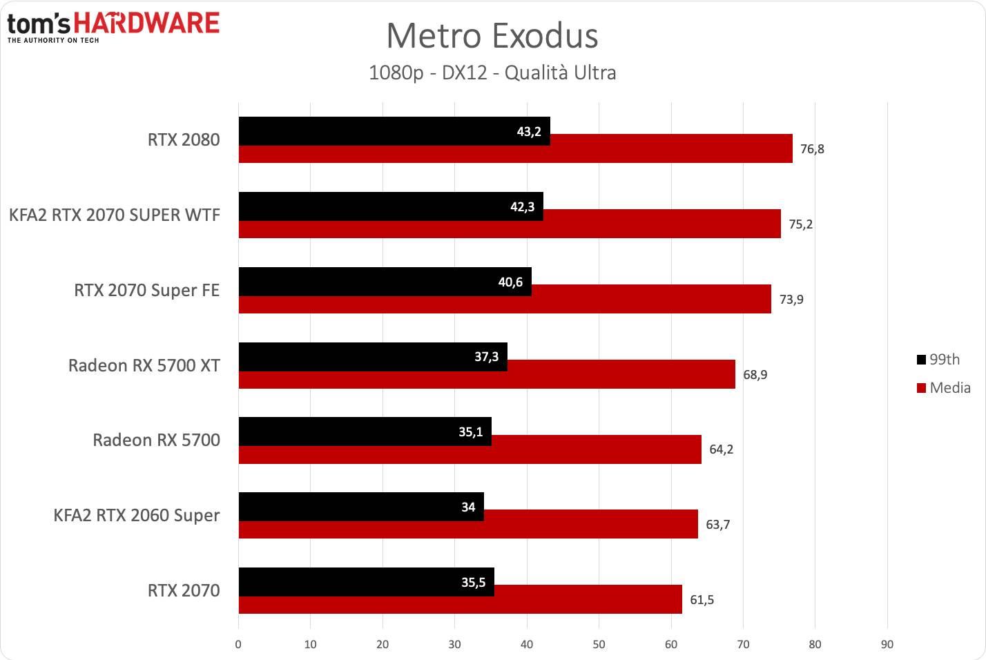 KFA2 RTX 2070 SUPER WTF - Metro FHD