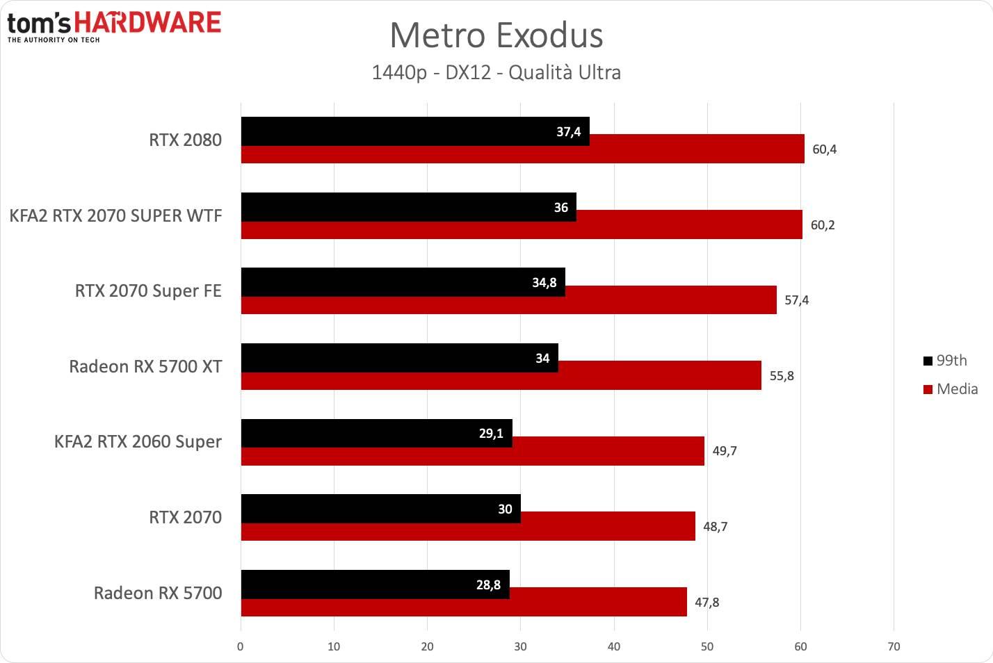 KFA2 RTX 2070 SUPER WTF - Metro QHD