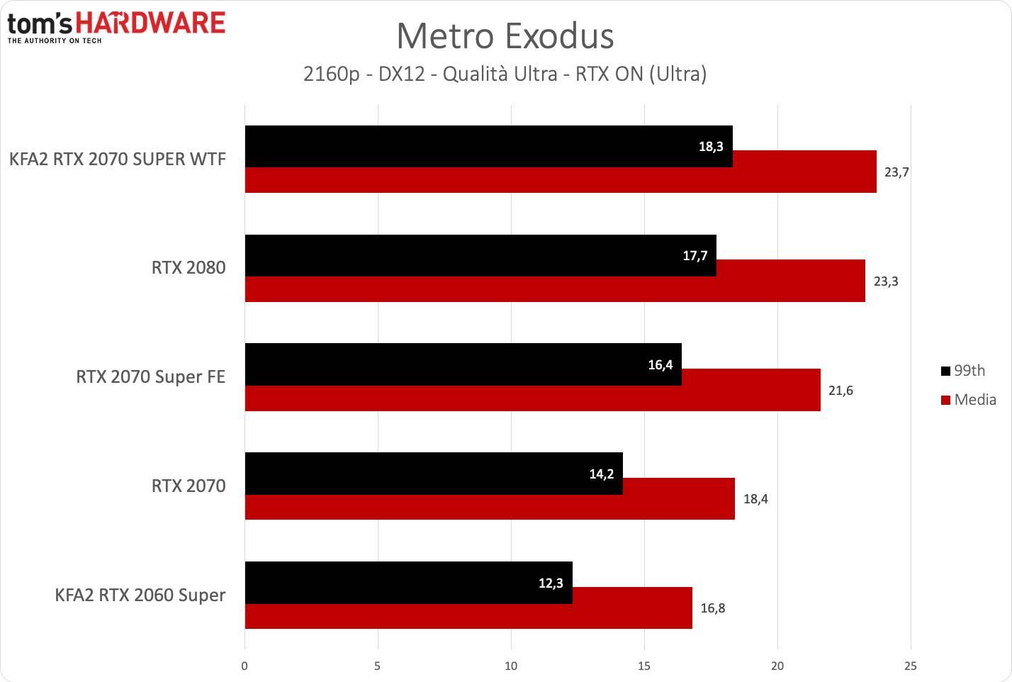 KFA2 RTX 2070 SUPER WTF - Metro UHD RTX