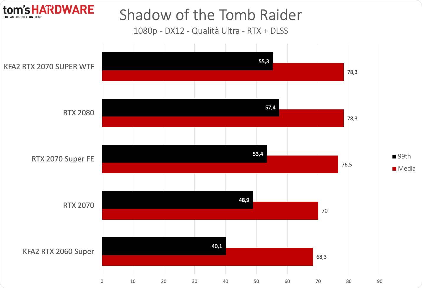 KFA2 RTX 2070 SUPER WTF - Tomb Raider FHD DLSS