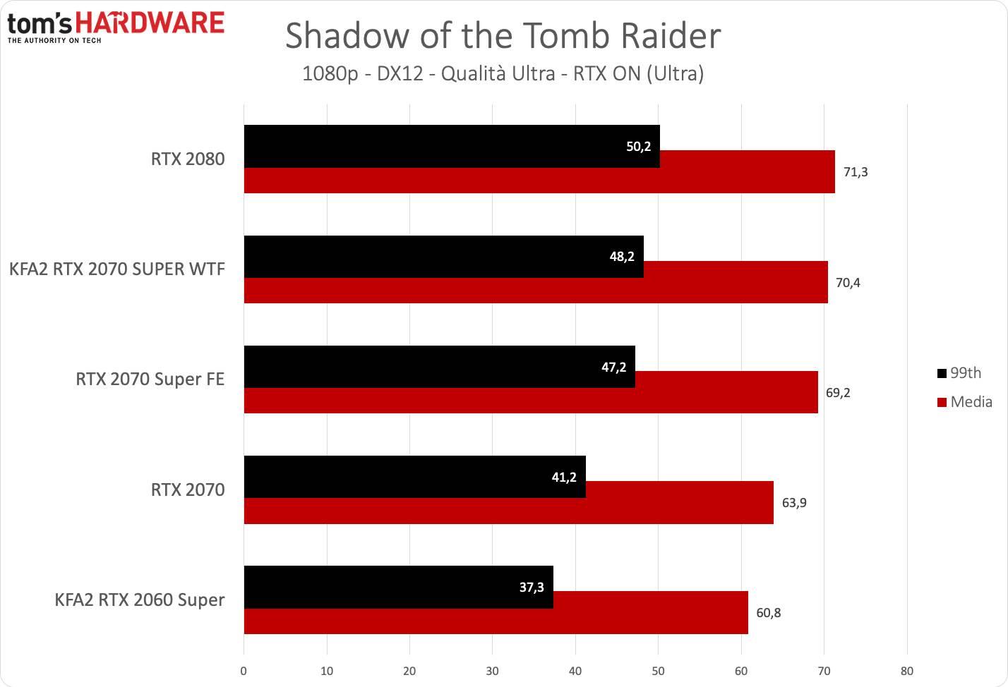 KFA2 RTX 2070 SUPER WTF - Tomb Raider FHD RTX